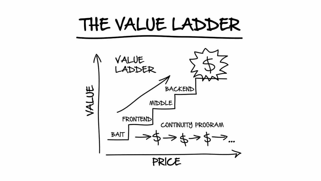 value ladder échelle de valeurs